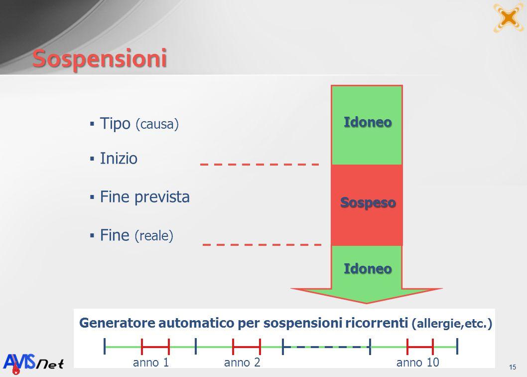 Sospensioni 15 Tipo (causa) Inizio Fine prevista Fine (reale) Generatore automatico per sospensioni ricorrenti (allergie,etc.) anno 10anno 2anno 1 Ido