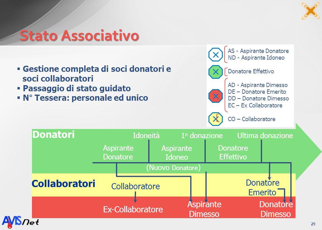 Stato Associativo 29 Gestione completa di soci donatori e soci collaboratori Passaggio di stato guidato N° Tessera: personale ed unico AS - Aspirante