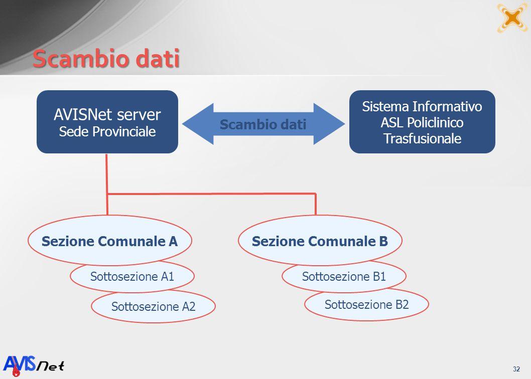 Scambio dati 32 Sottosezione A2 Sottosezione A1 Sezione Comunale A Sottosezione B2 Sottosezione B1 Sezione Comunale B Scambio dati AVISNet server Sede