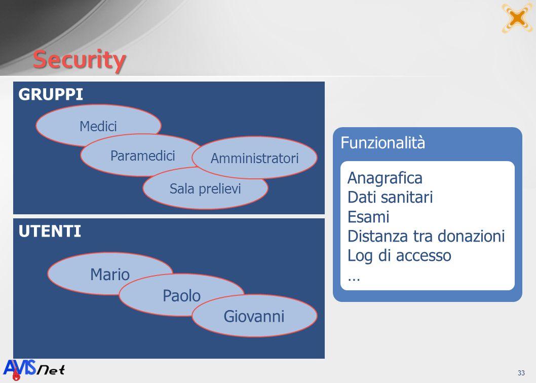 Funzionalità GRUPPI UTENTI Security 33 Anagrafica Dati sanitari Esami Distanza tra donazioni Log di accesso … Medici Paramedici Sala prelievi Amminist