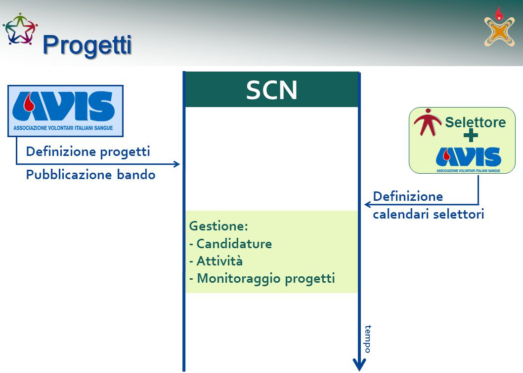 Definizione progettiProgetti SCN Gestione: - Candidature - Attività - Monitoraggio progetti tempo Pubblicazione bando Selettore Definizione calendari selettori