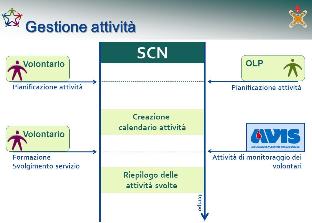 Riepilogo delle attività svolte Attività di monitoraggio dei volontari Creazione calendario attività Pianificazione attività Gestione attività SCN tem