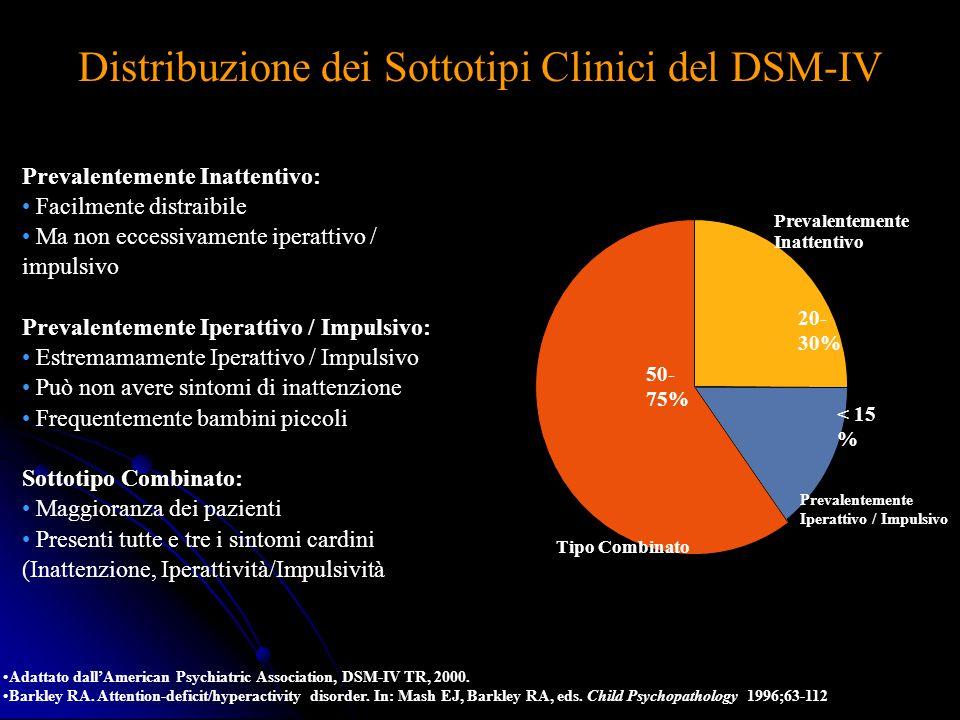 Distribuzione dei Sottotipi Clinici del DSM-IV 50- 75% 20- 30% < 15 % Tipo Combinato Prevalentemente Iperattivo / Impulsivo Prevalentemente Inattentiv
