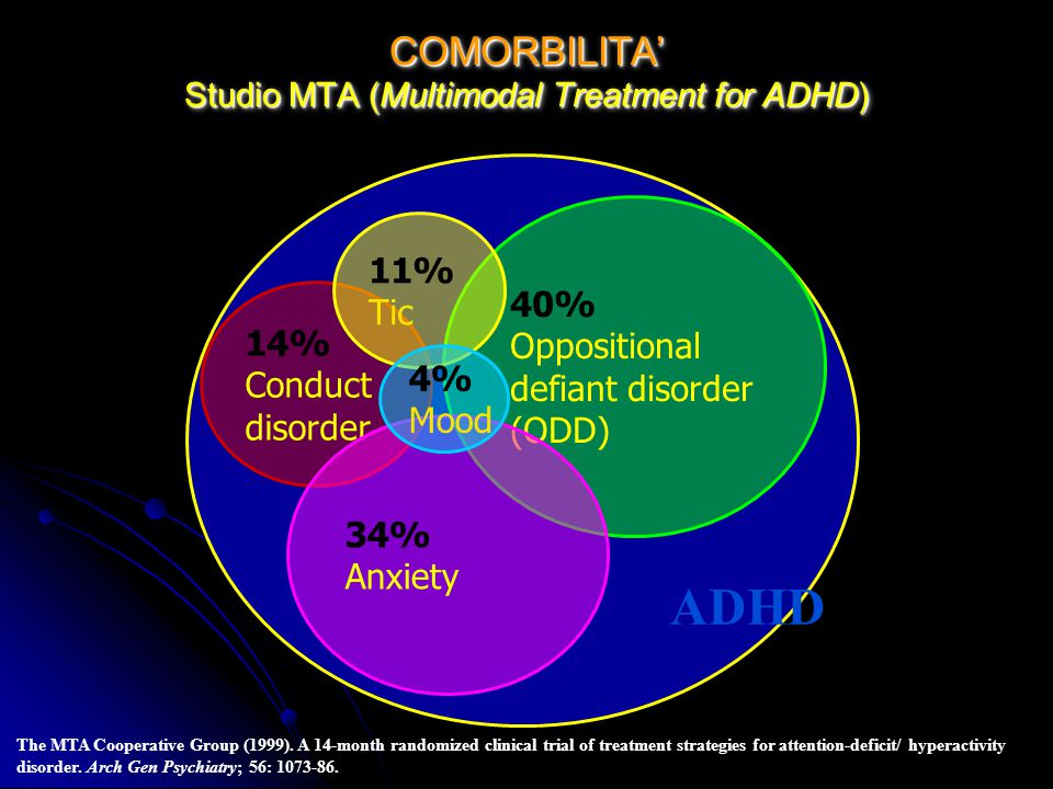 COMORBILITA Studio MTA (Multimodal Treatment for ADHD) 40% Oppositional defiant disorder (ODD) 14% Conduct disorder 34% Anxiety 11% Tic 4% Mood The MT