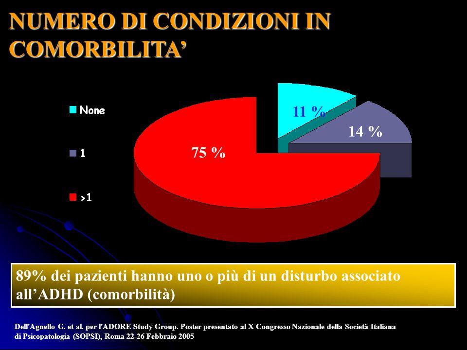NUMERO DI CONDIZIONI IN COMORBILITA 89% dei pazienti hanno uno o più di un disturbo associato allADHD (comorbilità) 75 % 14 % 11 % Dell'Agnello G. et