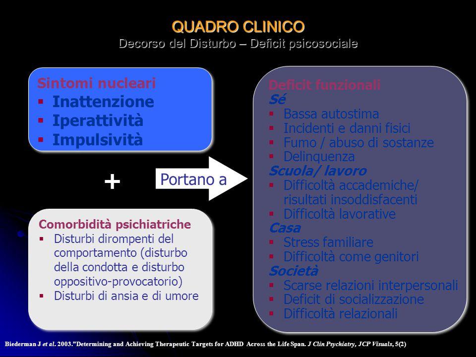 QUADRO CLINICO Decorso del Disturbo – Deficit psicosociale Sintomi nucleari Inattenzione Iperattività Impulsività Sintomi nucleari Inattenzione Iperat