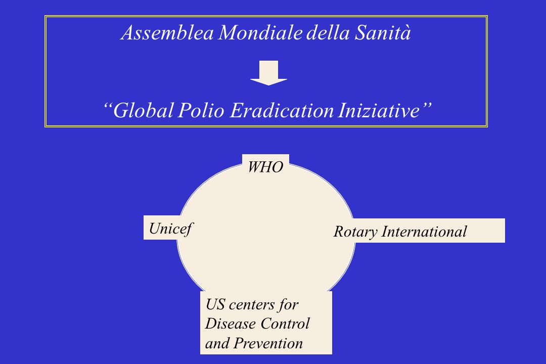 Worldwilde eradication strategies High routine immunization coverage with OPV National immunization days (NIDs) Mopping up compaigns Surveillance for Acute Flaccid Paralysis (AFP) and wilde poliovirus
