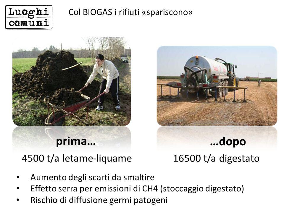 Aumento degli scarti da smaltire Effetto serra per emissioni di CH4 (stoccaggio digestato) Rischio di diffusione germi patogeni 4500 t/a letame-liquam