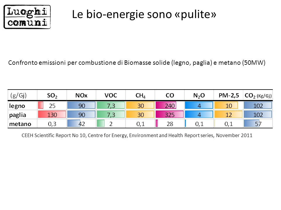 Confronto emissioni per combustione di Biomasse solide (legno, paglia) e metano (50MW) CEEH Scientific Report No 10, Centre for Energy, Environment an