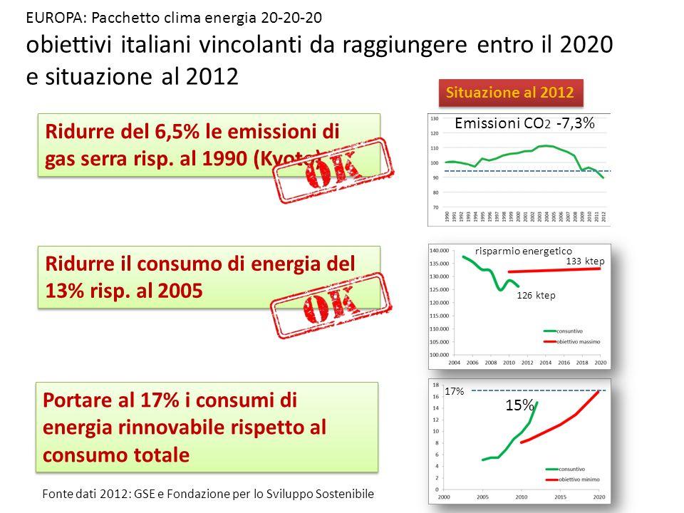 EUROPA: Pacchetto clima energia 20-20-20 obiettivi italiani vincolanti da raggiungere entro il 2020 e situazione al 2012 Ridurre del 6,5% le emissioni