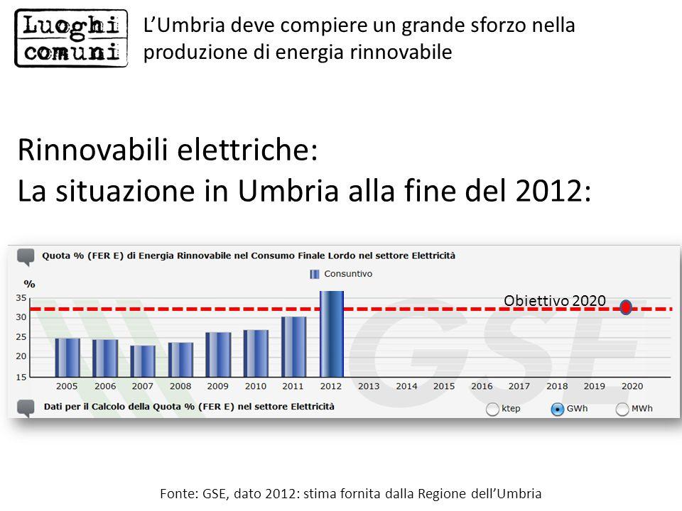 Rinnovabili elettriche: La situazione in Umbria alla fine del 2012: Fonte: GSE, dato 2012: stima fornita dalla Regione dellUmbria Obiettivo 2020 LUmbr