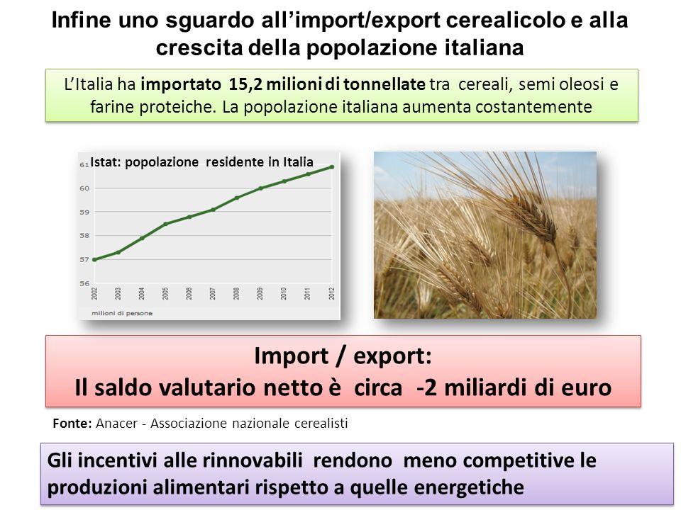 Infine uno sguardo allimport/export cerealicolo e alla crescita della popolazione italiana LItalia ha importato 15,2 milioni di tonnellate tra cereali