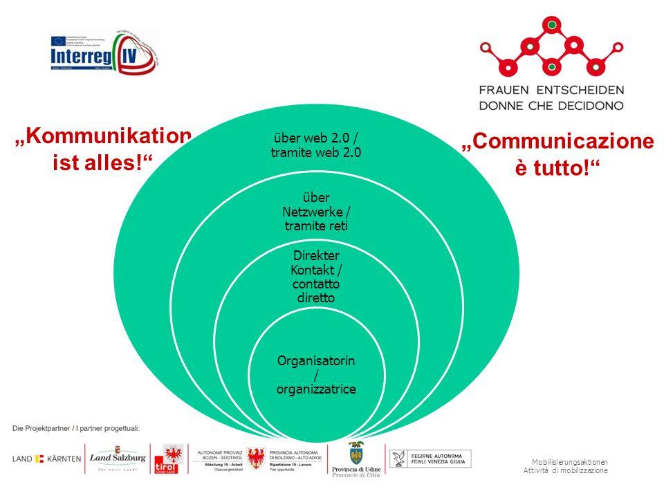 Mobilisierungsaktionen Attività di mobilizzazione Kommunikation ist alles.