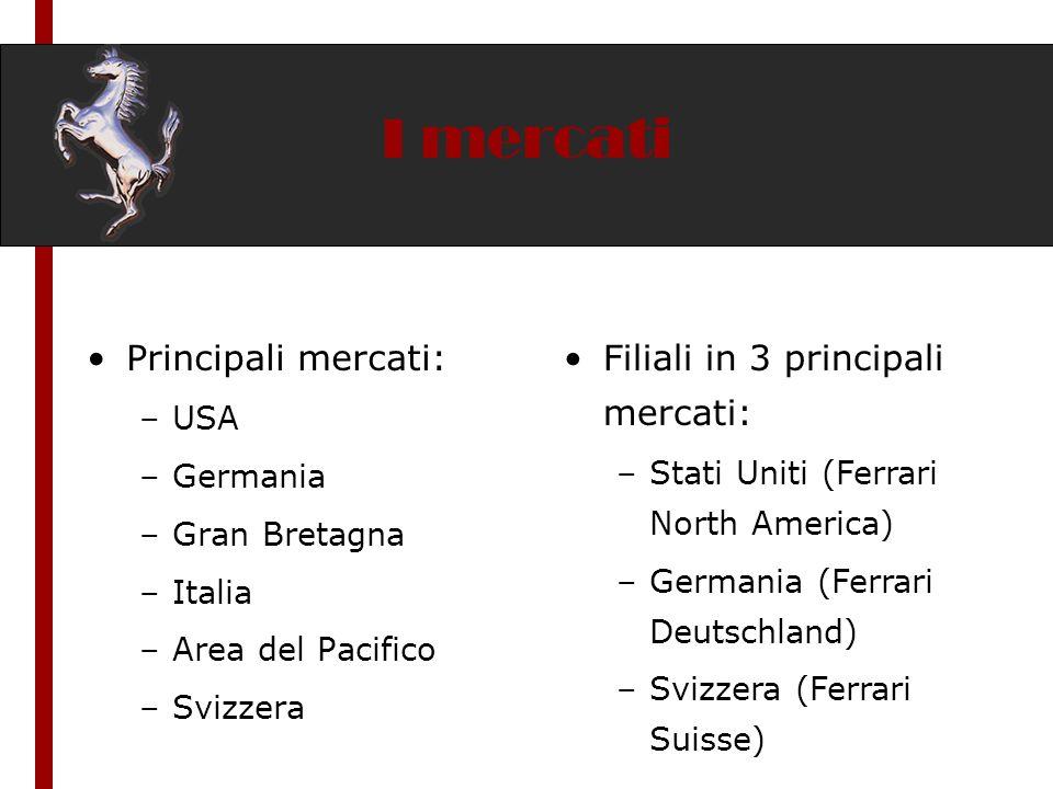 I mercati Principali mercati: –USA –Germania –Gran Bretagna –Italia –Area del Pacifico –Svizzera Filiali in 3 principali mercati: –Stati Uniti (Ferrar