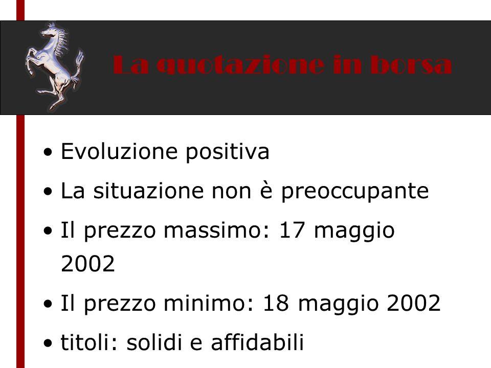 La quotazione in borsa Evoluzione positiva La situazione non è preoccupante Il prezzo massimo: 17 maggio 2002 Il prezzo minimo: 18 maggio 2002 titoli: