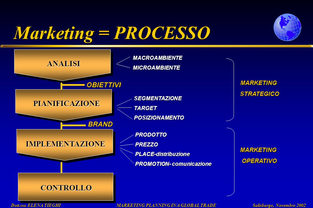 Dott.ssa ELENA TIEGHI MARKETING PLANNING IN A GLOBAL TRADE Salisburgo, Novembre 2002 Dott.ssa ELENA TIEGHI MARKETING PLANNING IN A GLOBAL TRADE Salisburgo, Novembre 2002 Marketing = PROCESSO CONTROLLO ANALISI MACROAMBIENTEMICROAMBIENTE MARKETING STRATEGICO STRATEGICO MARKETING OPERATIVO OPERATIVO OBIETTIVI BRAND PIANIFICAZIONE SEGMENTAZIONETARGETPOSIZIONAMENTO IMPLEMENTAZIONE PRODOTTOPREZZOPLACE-distribuzione PROMOTION- comunicazione