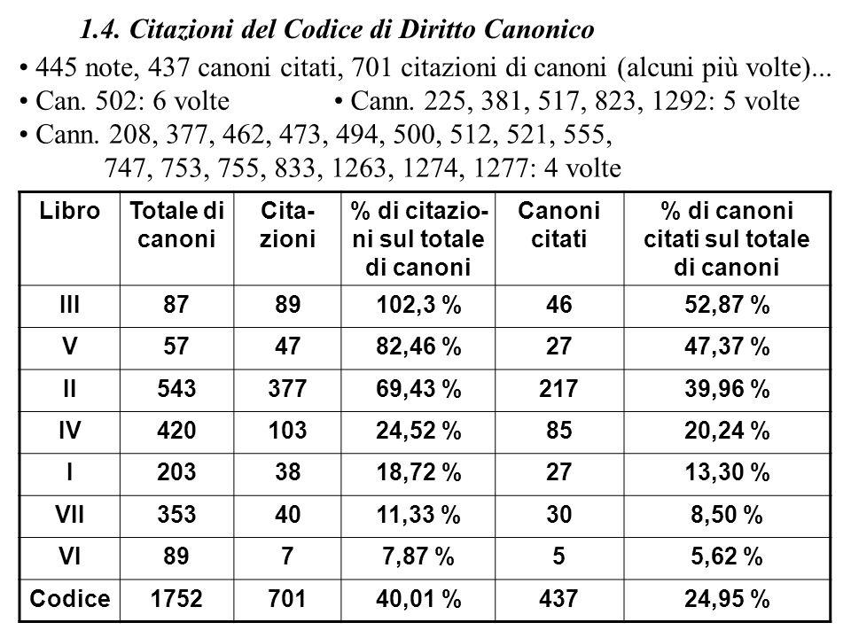 LibroTotale di canoni Cita- zioni % di citazio- ni sul totale di canoni Canoni citati % di canoni citati sul totale di canoni III8789102,3 %4652,87 %