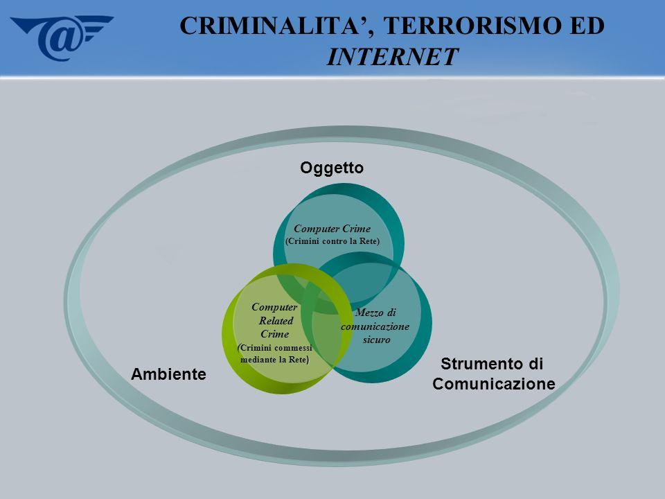 CRIMINALITA, TERRORISMO ED INTERNET Computer Related Crime ( Crimini commessi ) mediante la Rete ) Mezzo di comunicazione sicuro Computer Crime (Crimi