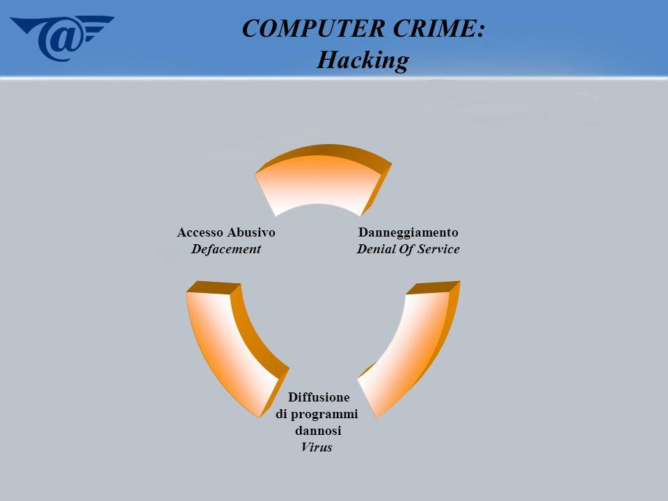 COMPUTER CRIME: Hacking Danneggiamento Denial Of Service Diffusione di programmi dannosi Virus Accesso Abusivo Defacement