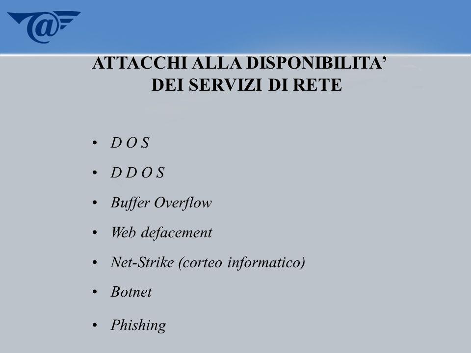 ATTACCHI ALLA DISPONIBILITA DEI SERVIZI DI RETE D O S D D O S Buffer Overflow Web defacement Net-Strike (corteo informatico) Botnet Phishing