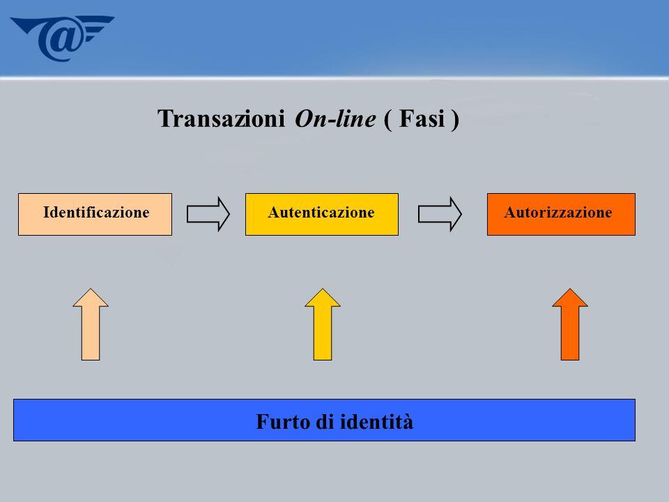 Transazioni On-line ( Fasi ) Identificazione Autenticazione Autorizzazione Furto di identità