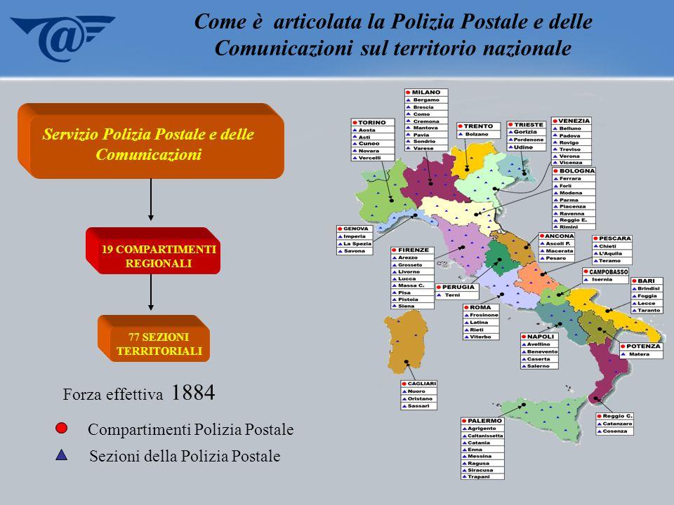 Servizio Polizia Postale e delle Comunicazioni 19 COMPARTIMENTI REGIONALI 77 SEZIONI TERRITORIALI Compartimenti Polizia Postale Sezioni della Polizia