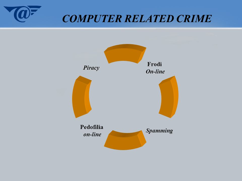 COMPUTER RELATED CRIME Frodi On-line Spamming Pedofilia on-line Piracy