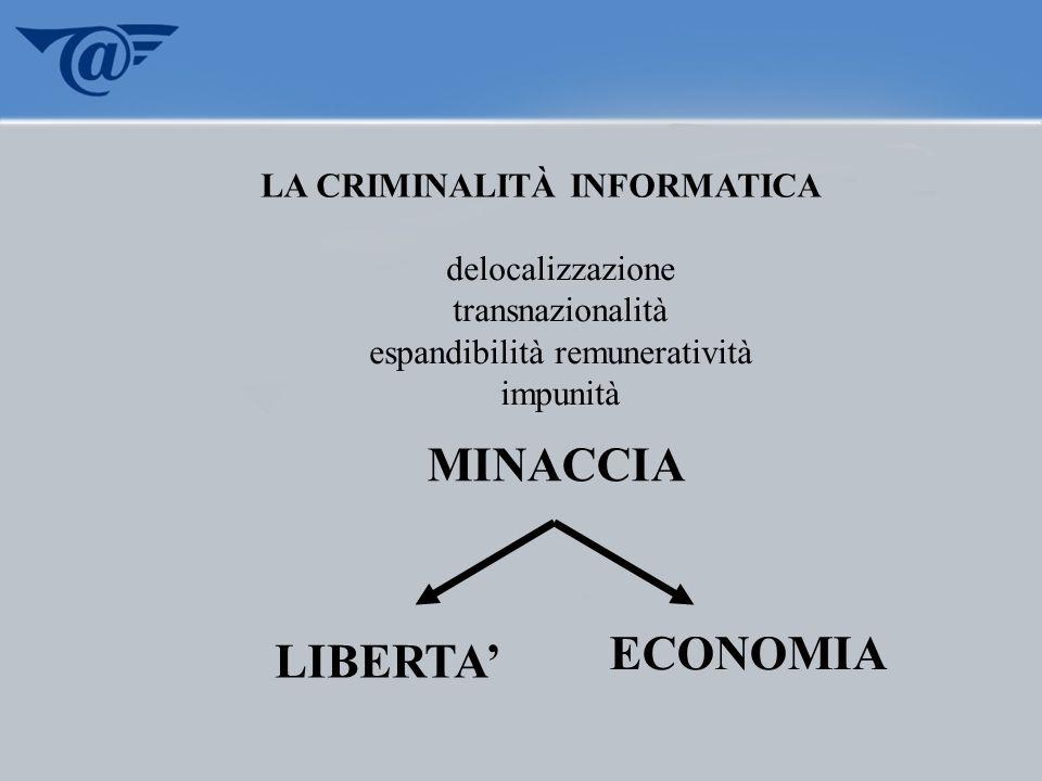 delocalizzazione transnazionalità espandibilità remuneratività impunità MINACCIA ECONOMIA LIBERTA LA CRIMINALITÀ INFORMATICA