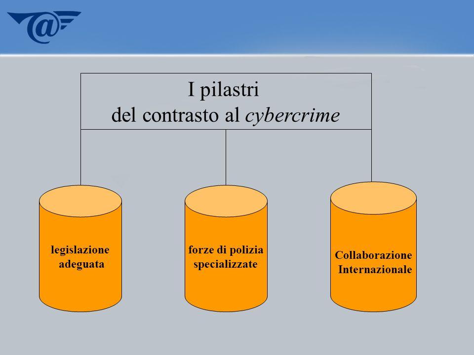 I pilastri del contrasto al cybercrime legislazione adeguata forze di polizia specializzate Collaborazione Internazionale