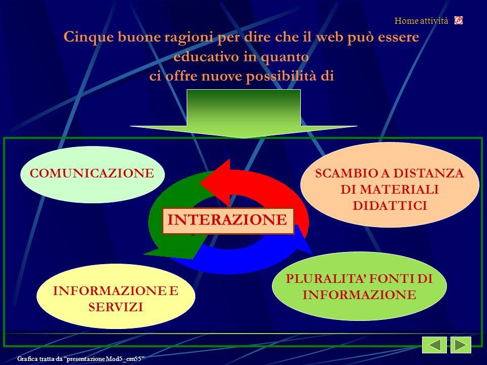 Cinque buone ragioni per dire che il web può essere educativo in quanto ci offre nuove possibilità di COMUNICAZIONE INFORMAZIONE E SERVIZI SCAMBIO A DISTANZA DI MATERIALI DIDATTICI INTERAZIONE Home attività Grafica tratta da presentazione Mod5_cm55 PLURALITA FONTI DI INFORMAZIONE