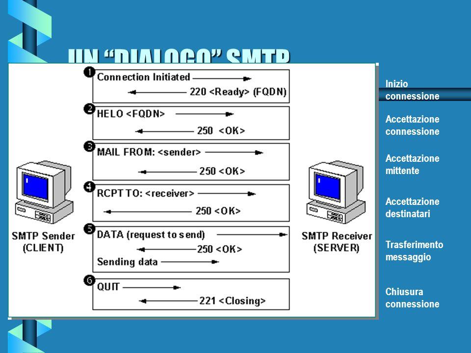 SIMPLE MAIL TRANSFER PROTOCOL (SMTP) b È utilizzato per realizzare il trasferimento della posta in modo efficiente ed affidabile b È lo standard utilizzato per la posta internet b È utilizzato generalmente in unione al protocollo TCP anche se può essere impiegato anche con altri meccanismi di trasporto (NCP, NITS, X25) b Le sue specifiche sono dettagliate in: RFC-821 (specifiche di scambio)RFC-821 (specifiche di scambio) RFC-822 (specifiche di formato dei messaggi)RFC-822 (specifiche di formato dei messaggi)