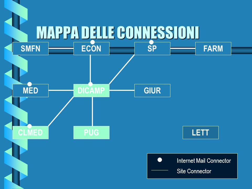 SERVIZIO POSTA PER GLI STUDENTI b Organizzata in modo gerarchico attorno al concetto di organizzazione, sito, server b Università di Trieste (16.419 2