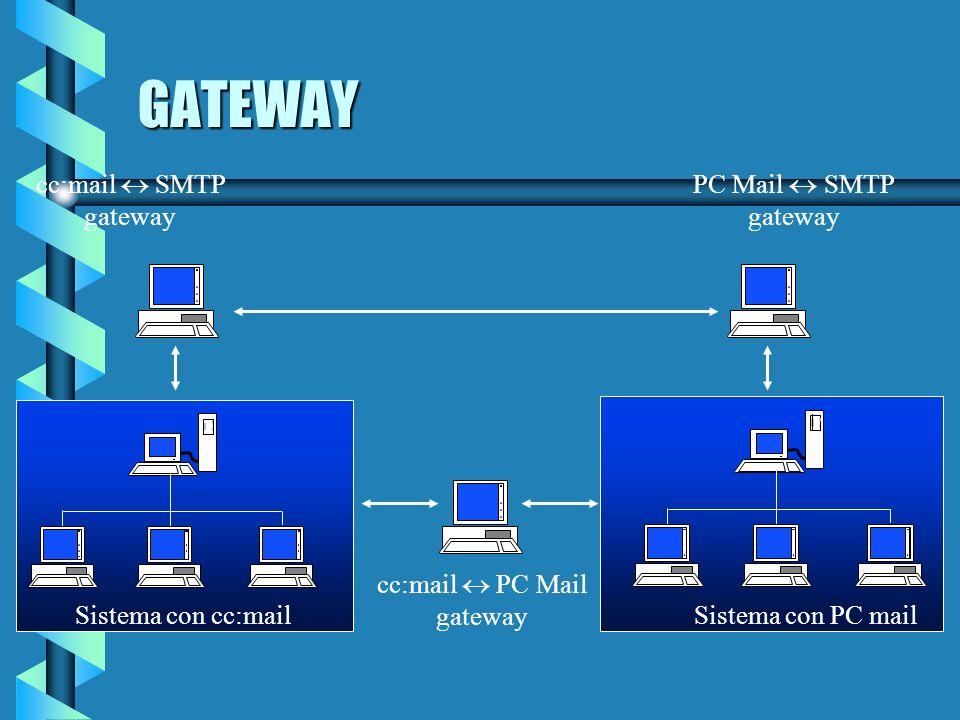 GATEWAY Sistema con cc:mail Sistema con PC mail cc:mail PC Mail gateway cc:mail SMTP gateway PC Mail SMTP gateway