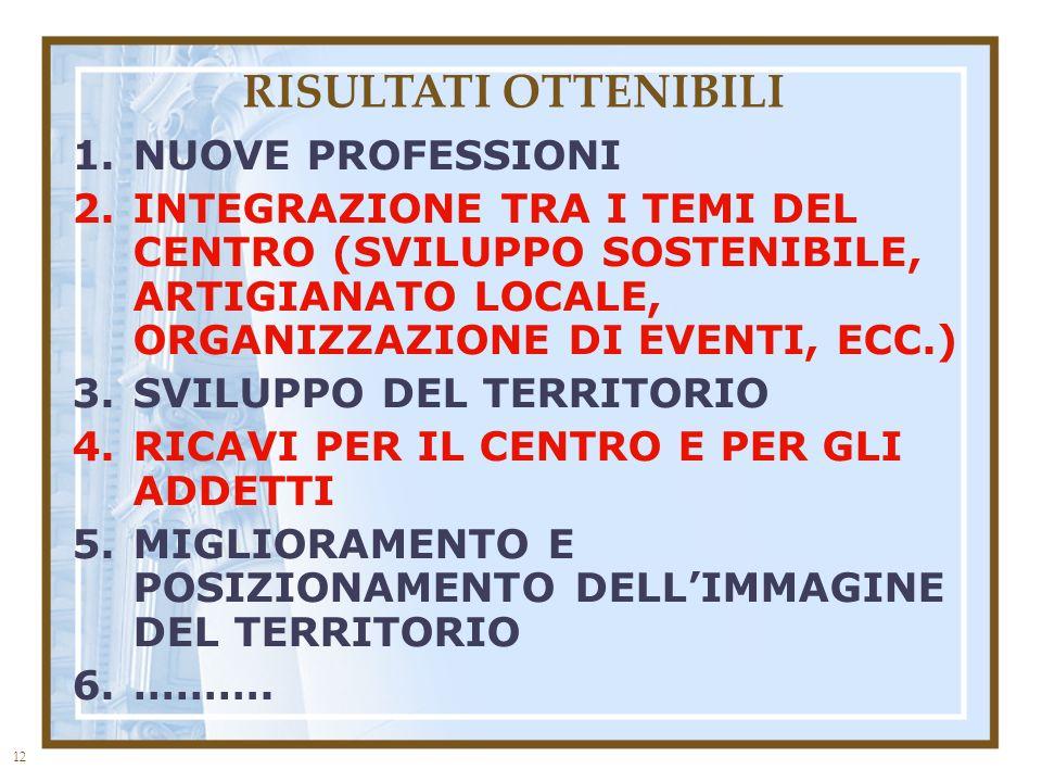 12 RISULTATI OTTENIBILI 1.NUOVE PROFESSIONI 2.INTEGRAZIONE TRA I TEMI DEL CENTRO (SVILUPPO SOSTENIBILE, ARTIGIANATO LOCALE, ORGANIZZAZIONE DI EVENTI, ECC.) 3.SVILUPPO DEL TERRITORIO 4.RICAVI PER IL CENTRO E PER GLI ADDETTI 5.MIGLIORAMENTO E POSIZIONAMENTO DELLIMMAGINE DEL TERRITORIO 6.……….
