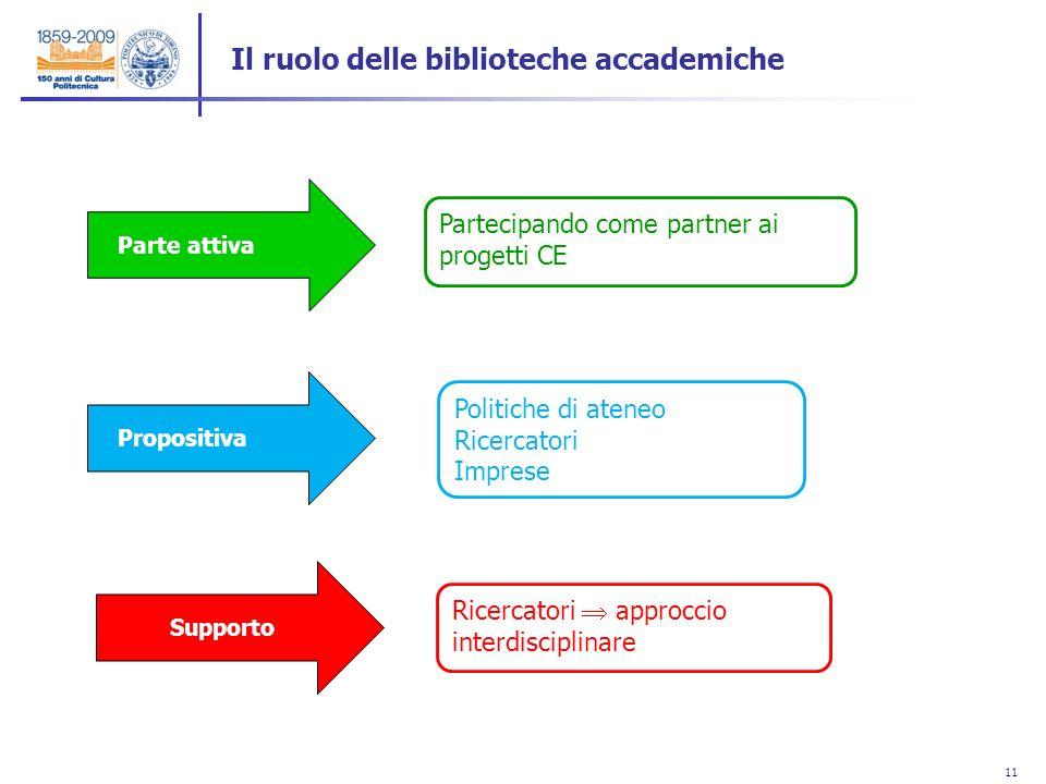 11 Il ruolo delle biblioteche accademiche Politiche di ateneo Ricercatori Imprese Partecipando come partner ai progetti CE Parte attiva Propositiva Su