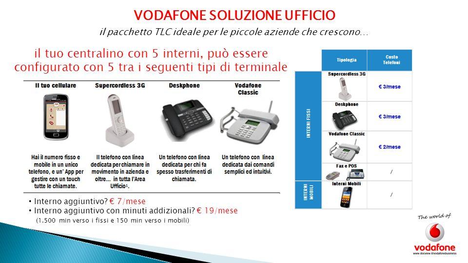 VODAFONE SOLUZIONE UFFICIO il pacchetto TLC ideale per le piccole aziende che crescono… Facciamo unofferta di esempio: Dopo aver sottoscritto un piano di telefonia mobile Vodafone Relax, si desidera realizzare anche un impianto telefonico fisso, composto da 7 interni così distribuiti: 4 Interni con Deskphone 1 Interno con Supercordless 3G 1 interno per fax e/o Pos 1 interno per cellulare DescrizioneQ.tàPrezzo Vodafone ADSL Soluzione Ufficio 5 interni con centralino VRU 1 79 Contributo di attivazione1 5 Deskphone4 12 Supercordless 3G1 3 Interni aggiuntivi2 14 Interni per Fax/Pos e cellulare2 0 CONTRIBUTO MENSILE: 113,00* * Escluso IVA 21% CENTRALINO 7 INTERNI 4 TELEFONI 1 CORDLESS GESTIONE FAX E POS ADSL + 2 WiFi FAX TO EMAIL DOMINIO INTERNET 10 EMAIL E 1 PEC IP PUBBLICO ANTIVIRUS Quanto ritieni di spendere attualmente per tutto questo?