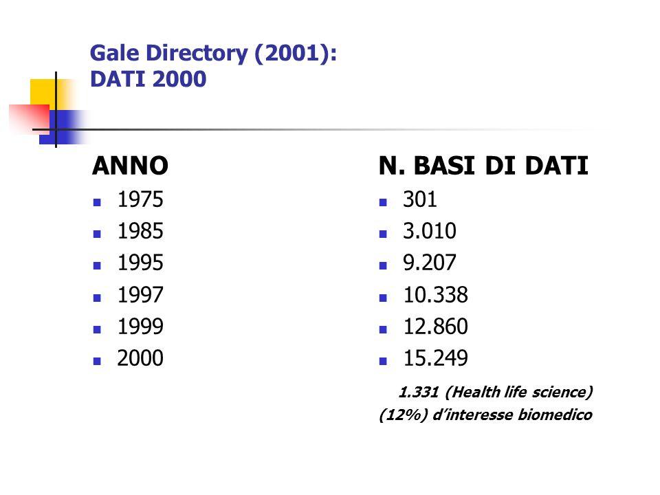 Gale Directory (2001): DATI 2000 ANNO 1975 1985 1995 1997 1999 2000 N. BASI DI DATI 301 3.010 9.207 10.338 12.860 15.249 1.331 (Health life science) (