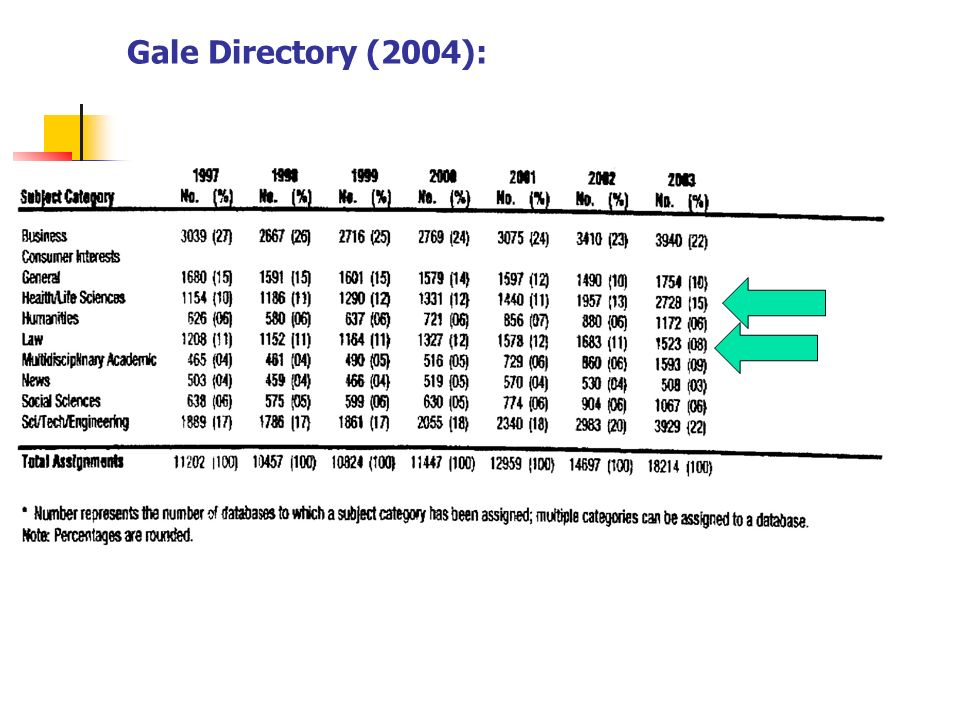 Gale Directory (2004): ANNO 1975 1985 1995 1997 1999 2000