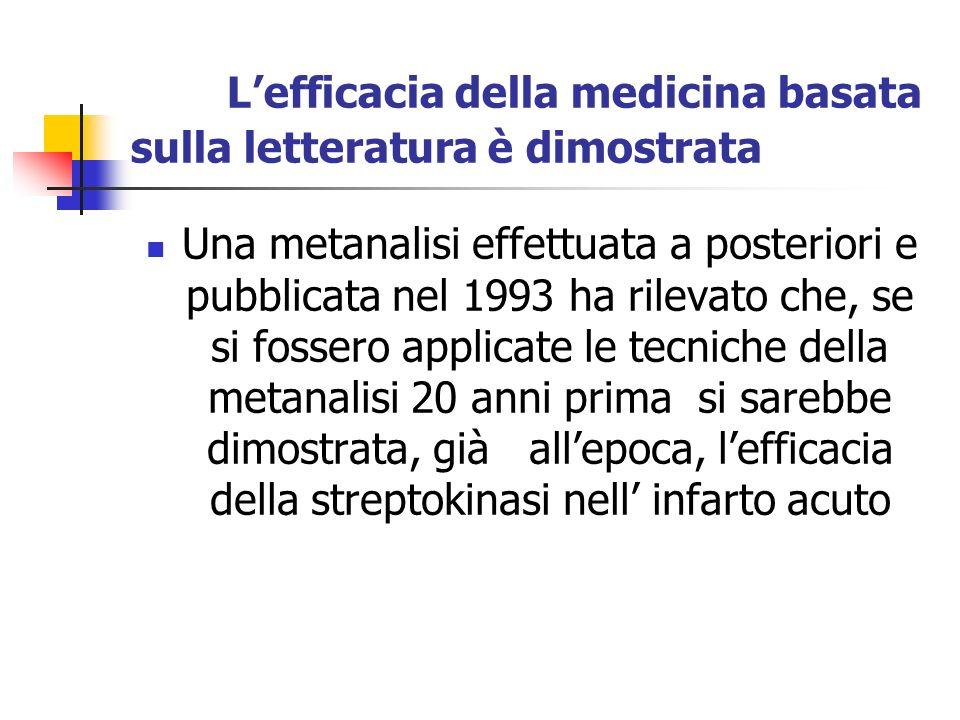 Lefficacia della medicina basata sulla letteratura è dimostrata Una metanalisi effettuata a posteriori e pubblicata nel 1993 ha rilevato che, se si fossero applicate le tecniche della metanalisi 20 anni prima si sarebbe dimostrata, già allepoca, lefficacia della streptokinasi nell infarto acuto