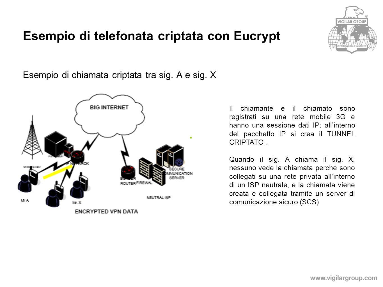 Esempio di telefonata criptata con Eucrypt Esempio di chiamata criptata tra sig.