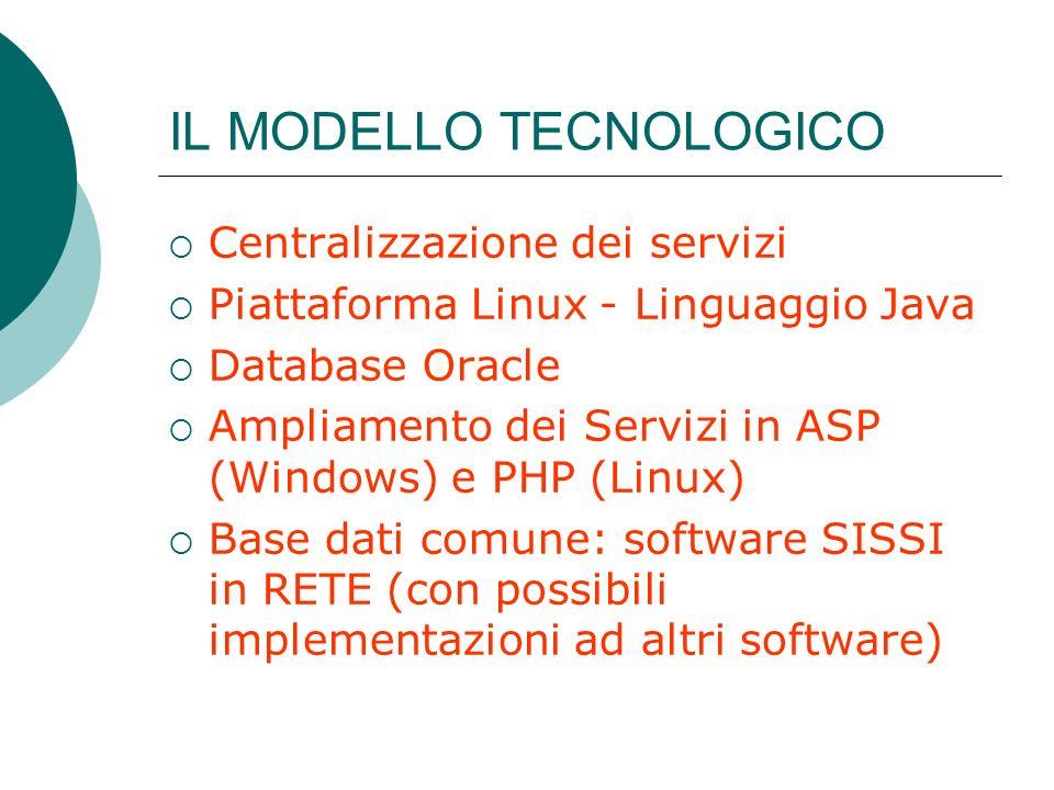 IL MODELLO TECNOLOGICO Centralizzazione dei servizi Piattaforma Linux - Linguaggio Java Database Oracle Ampliamento dei Servizi in ASP (Windows) e PHP