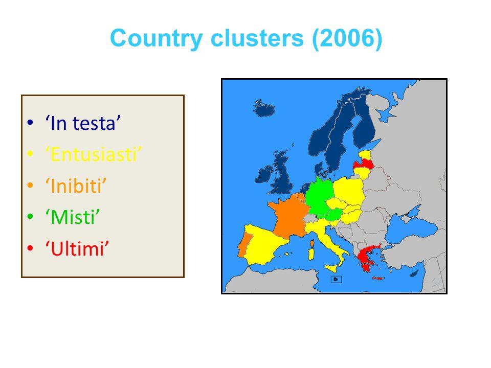 Country clusters (2006) In testa Entusiasti Inibiti Misti Ultimi