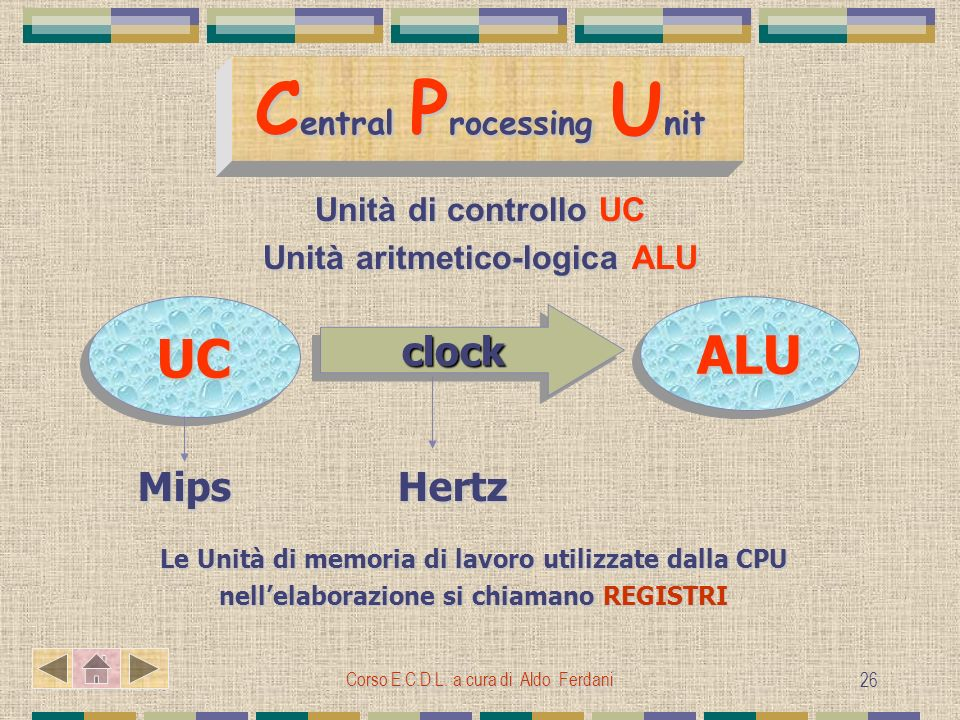 Corso E.C.D.L. a cura di Aldo Ferdani 26 C entral P rocessing U nit Unità di controllo UC Unità aritmetico-logica ALU UCUCALUALU clockclock HertzMips
