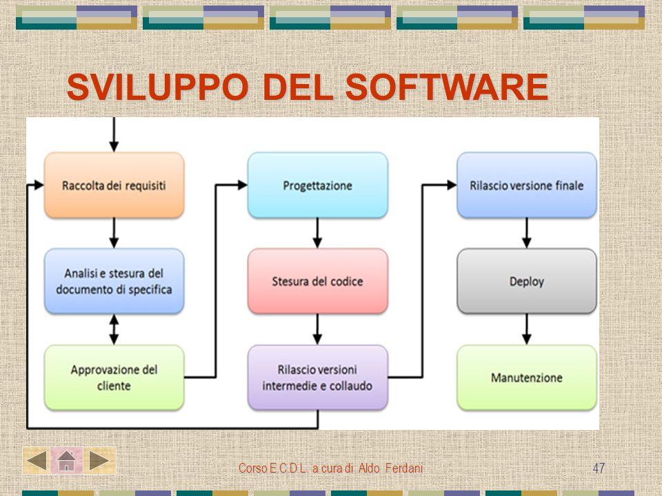 Corso E.C.D.L. a cura di Aldo Ferdani 47 SVILUPPO DEL SOFTWARE SVILUPPO DEL SOFTWAREAnalisiProgettazioneProgrammazioneImplementazioneTesting