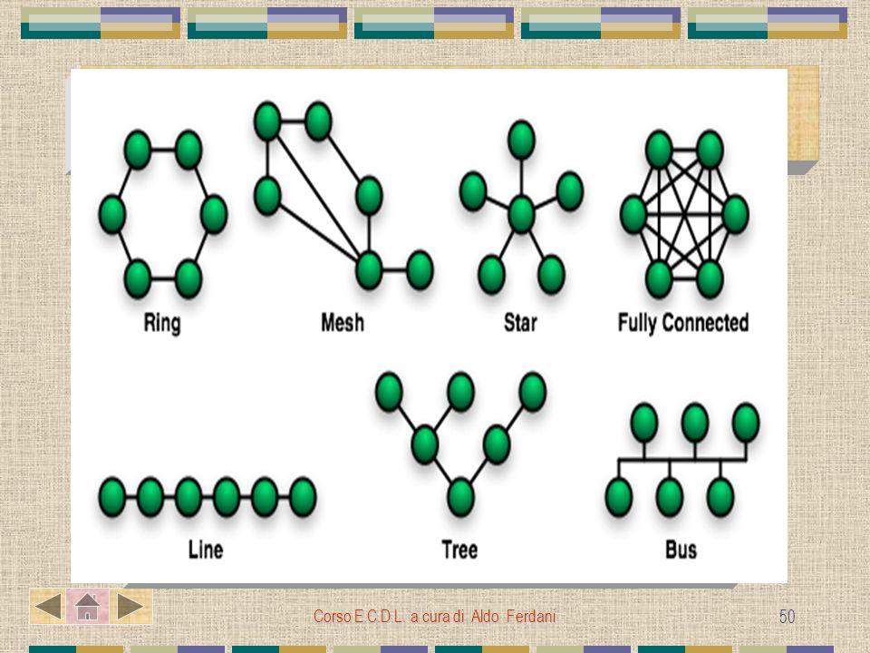 Corso E.C.D.L. a cura di Aldo Ferdani 50 Reti Locali ( LAN Local Area Network ) Connessione di unità elaborative non distanti tra loro di solito poste