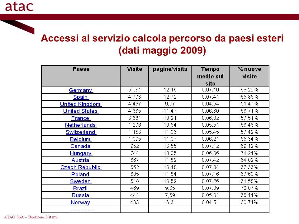 ATAC SpA – Direzione Sistemi Andamento servizio Calcola Percorso web (dati 2006-2009)