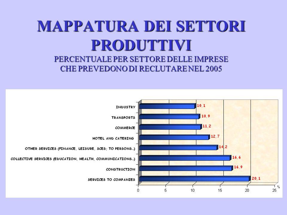 MAPPATURA DEI SETTORI PRODUTTIVI PERCENTUALE PER SETTORE DELLE IMPRESE CHE PREVEDONO DI RECLUTARE NEL 2005