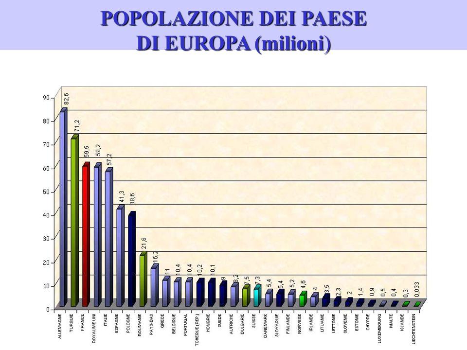 POPOLAZIONE DEI PAESE DI EUROPA (milioni)