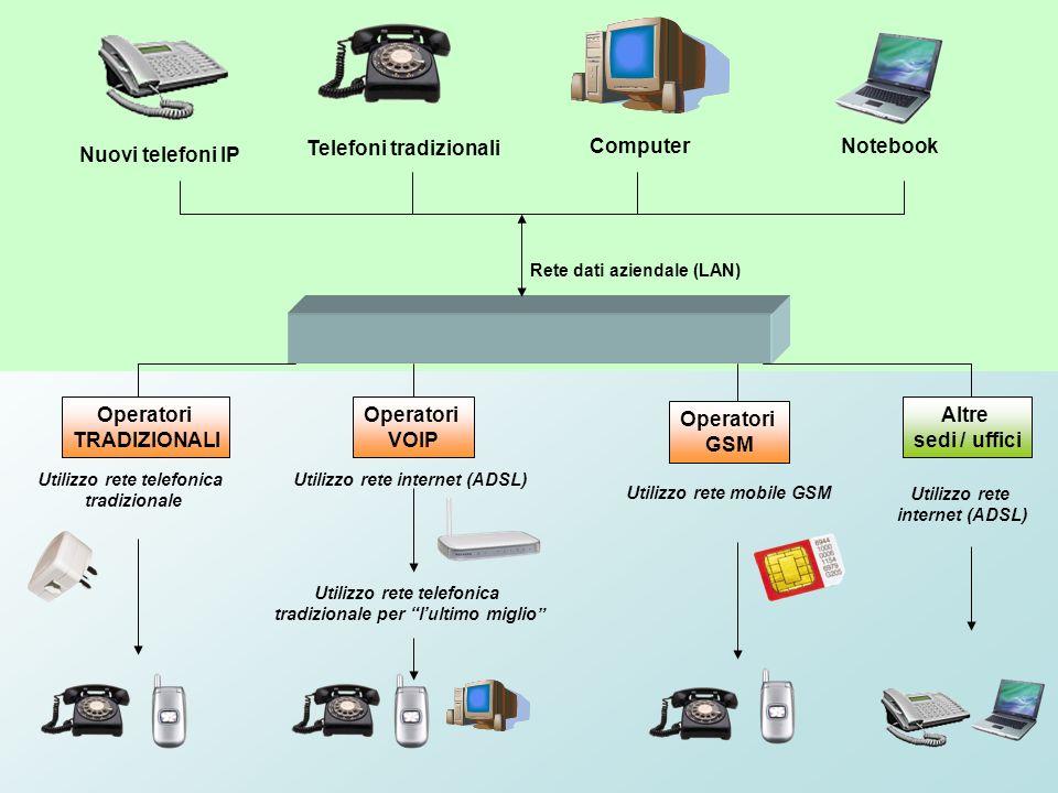 Rete dati aziendale (LAN) Operatori TRADIZIONALI Operatori VOIP Operatori GSM Nuovi telefoni IP Telefoni tradizionali Computer Utilizzo rete telefonic