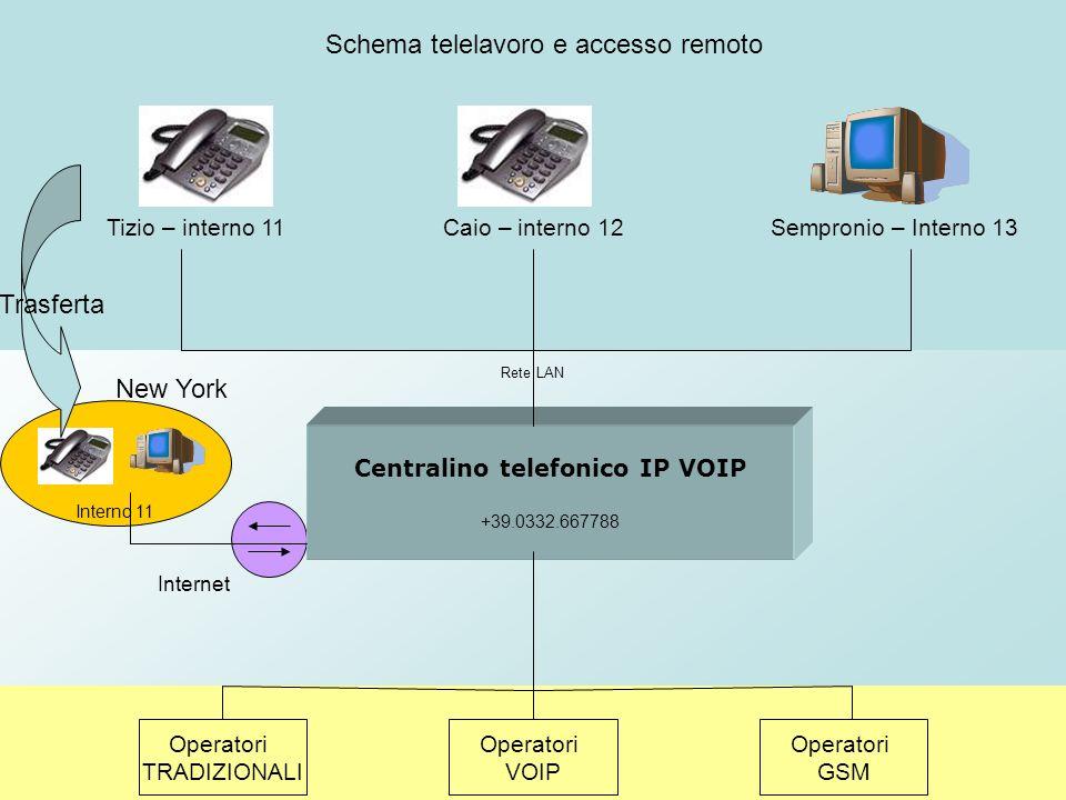 Interno 11 Centralino telefonico IP VOIP +39.0332.667788 Operatori TRADIZIONALI Operatori VOIP Operatori GSM Tizio – interno 11Caio – interno 12Sempro
